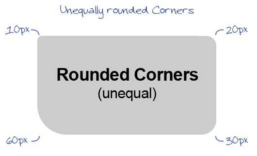 Rounded Corners CSS3